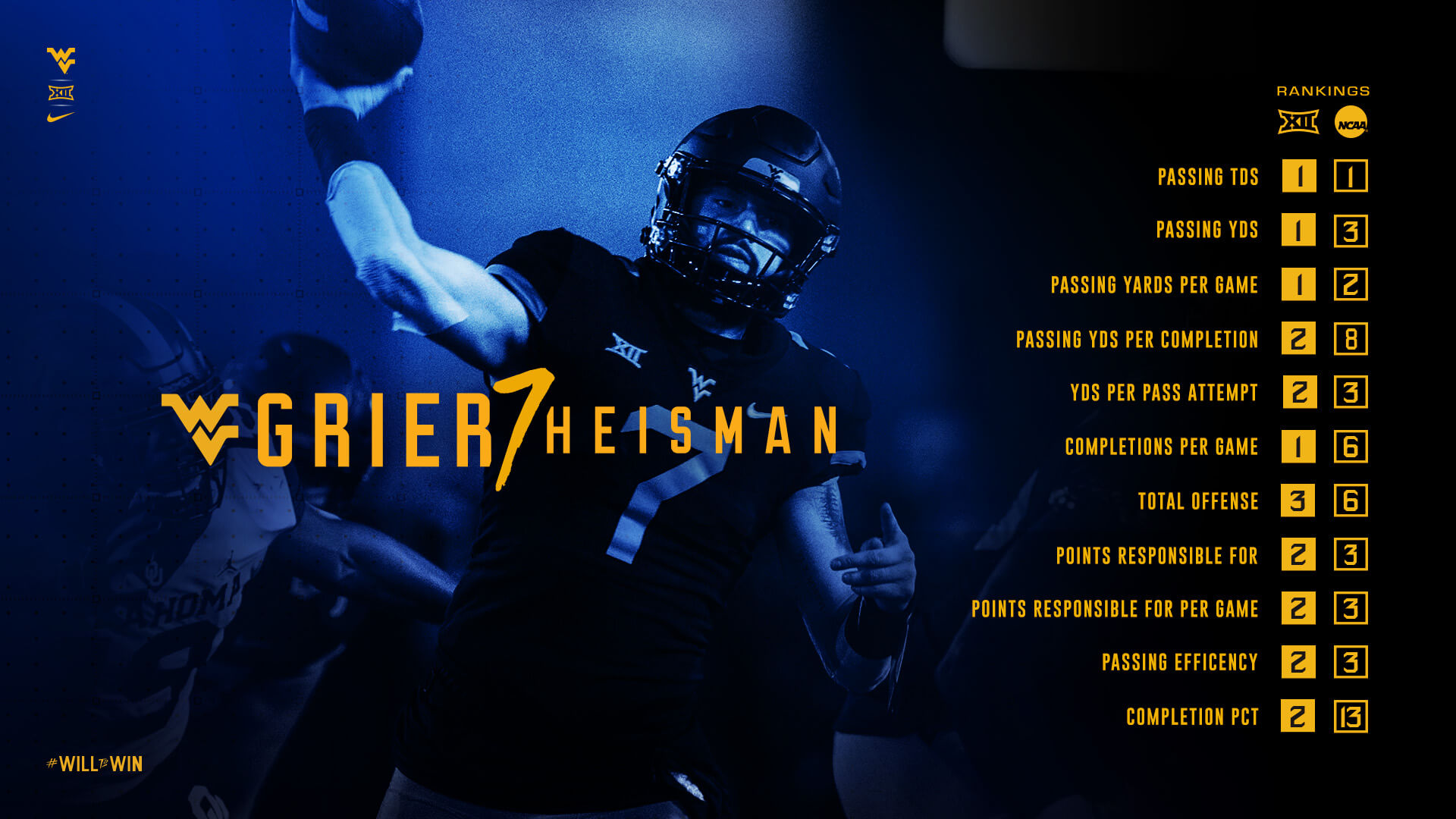Grier7Heisman | Will Grier